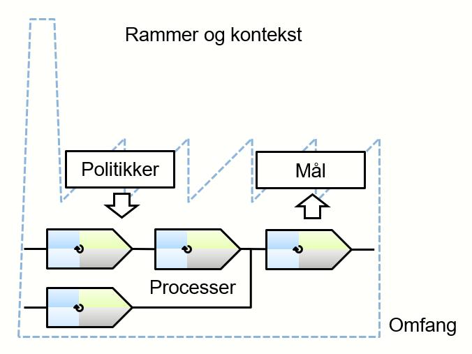 ISO9kIndustrimalerKontekst.png