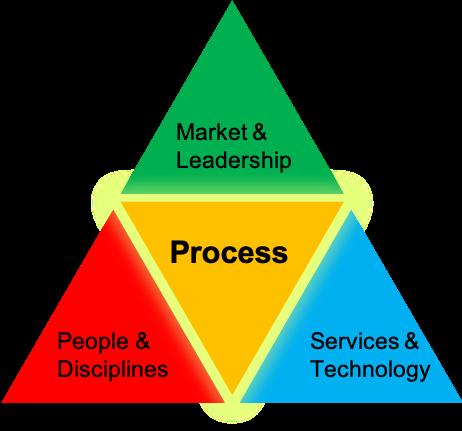 Proces-orientering.png