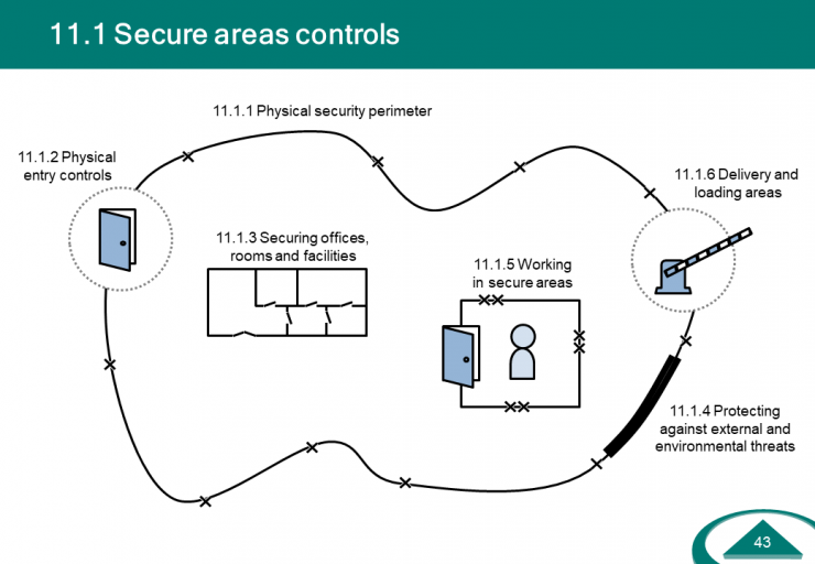 IS-Controls-Secure-Areas.PNG