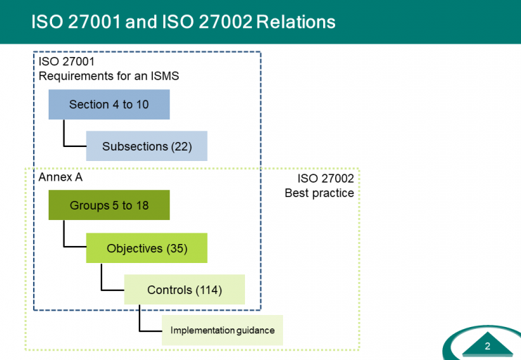 IS-Controls-27001-Relations.PNG