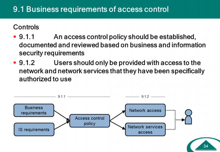 IS-Controls-Access-Control.PNG